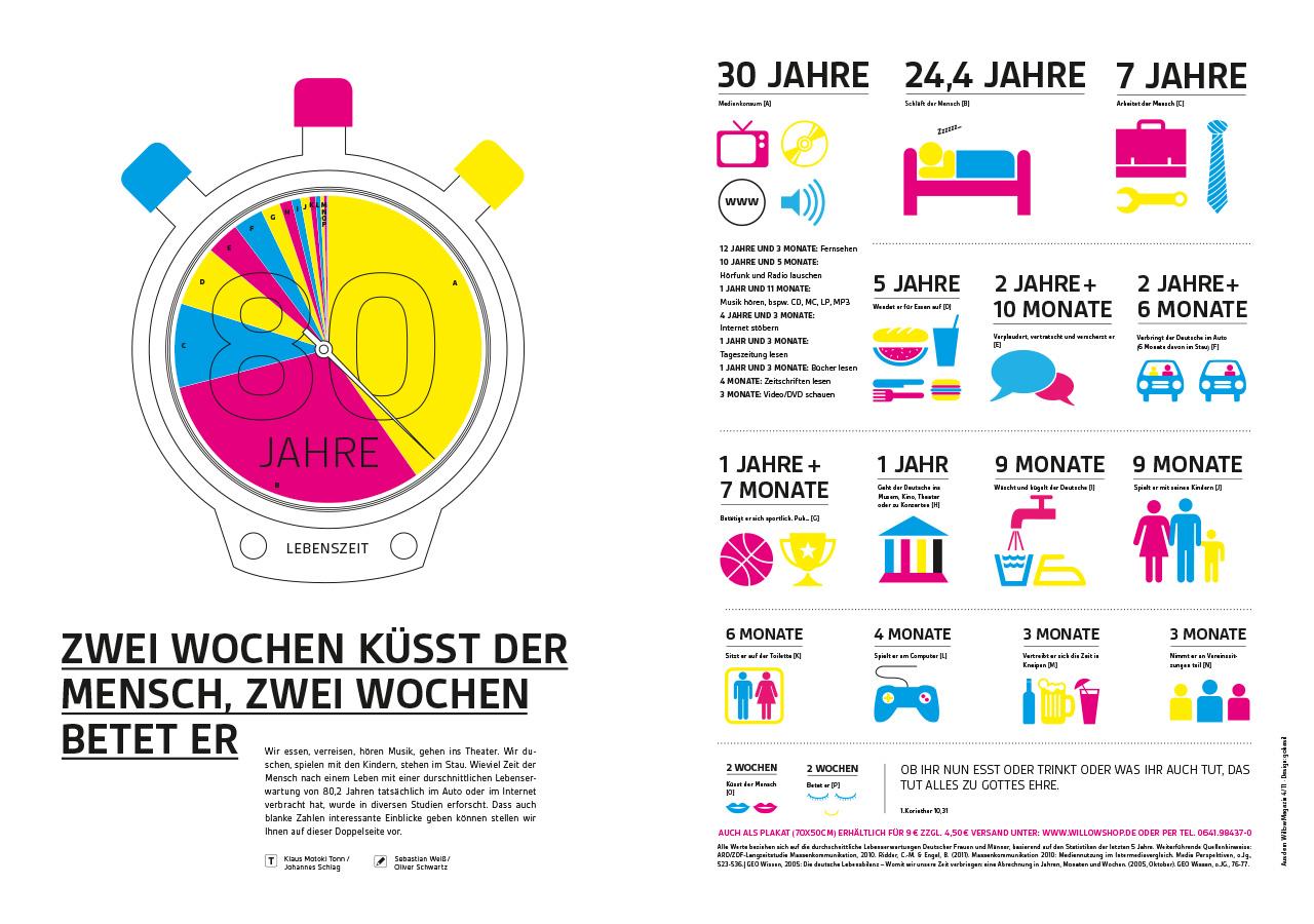 Infografik ©gobasil GmbH ~ Agentur für Kommunikation, Hamburg Hannover