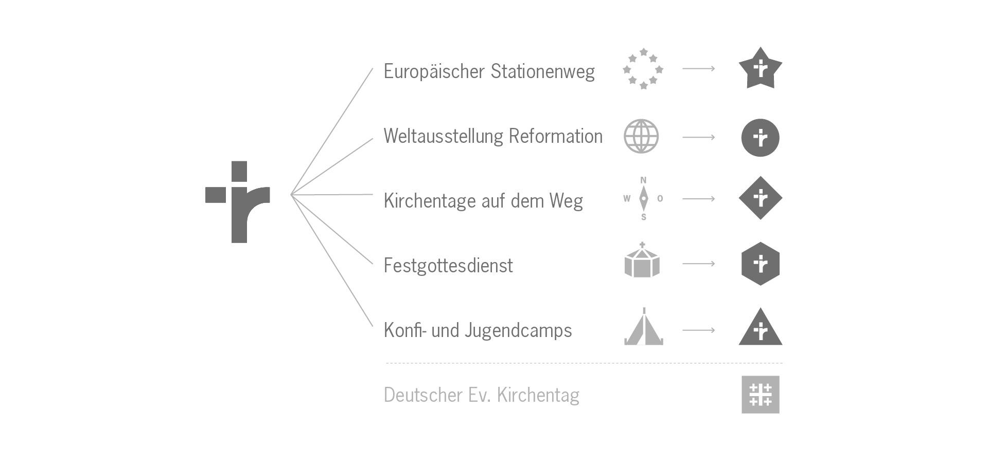 Reformationsjubiläum Markenarchitektur ©gobasil GmbH ~ Agentur für Kommunikation, Hamburg Hannover